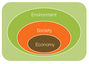 sustainability s triple bottom line tool for commit a phobes
