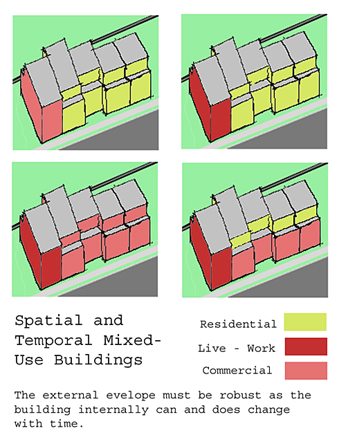 Don't Get Mixed Up on Mixed-Use | PlaceMakers